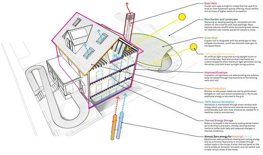 "Maximum sustainability in Harvard GSD and Snøhettas ""HouseZero"""