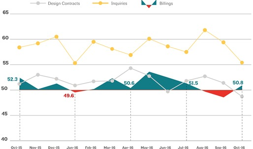 Architecture Billings Index in October improves modestly after two-month contraction