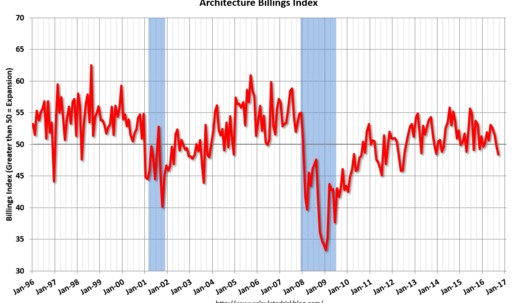 Architecture Billings Index declines further; reflecting uncertainty over U.S. presidential election