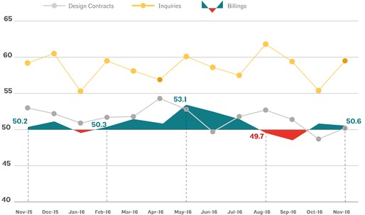 Architecture Billings Index in November reports another slight increase