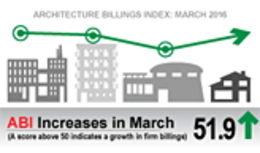 Architecture Billings Index concludes first quarter on continued positive note