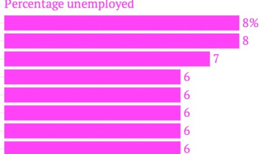 Bummer: NY Fed Reserve reports high unemployment rates for recent architecture grads