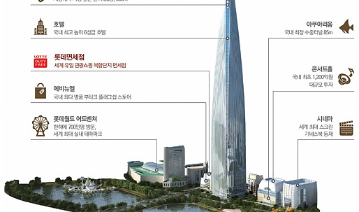 Korea's tallest tower poised to rival Dubai's Burj Khalifa as iconic tourist attraction
