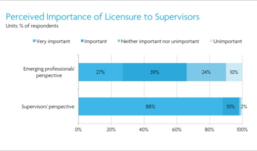 Architecture employees don't think supervisors think it's important they get licensed