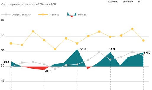 """Architecture Billings Index in June ends second quarter on """"strong note"""""""