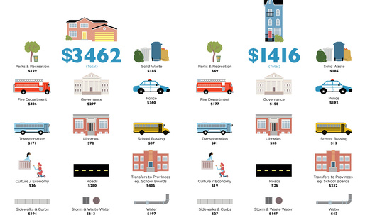 The true costs of sprawl