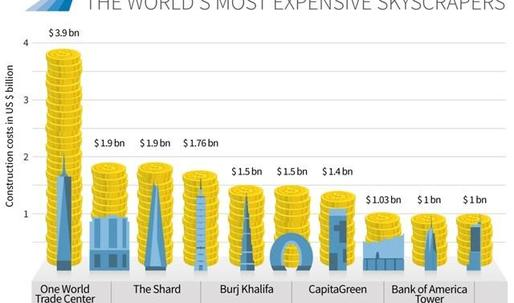 1 WTC tops the list of most expensive skyscrapers