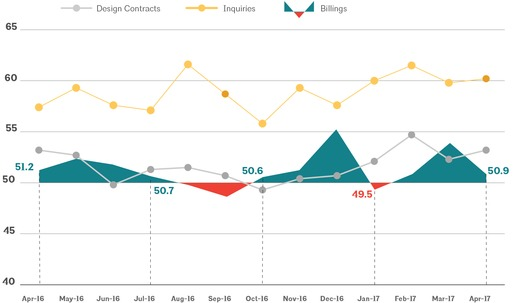 Architecture Billings Index in April posts third consecutive month of growth