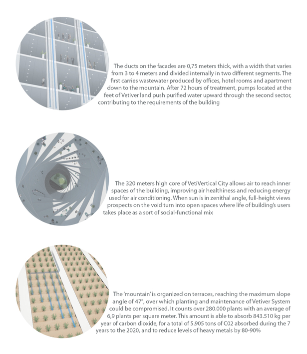 Combination between 'VetiVertical City' shape and Vetiver System principles