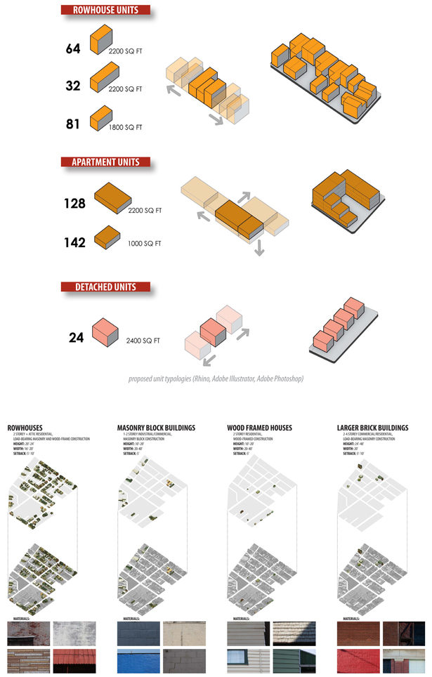 proposed unit typologies and study of existing building typologies