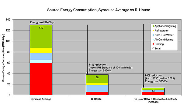 Performance comparison, R-House