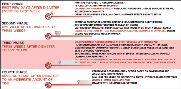 The Psychological Stages of Disaster