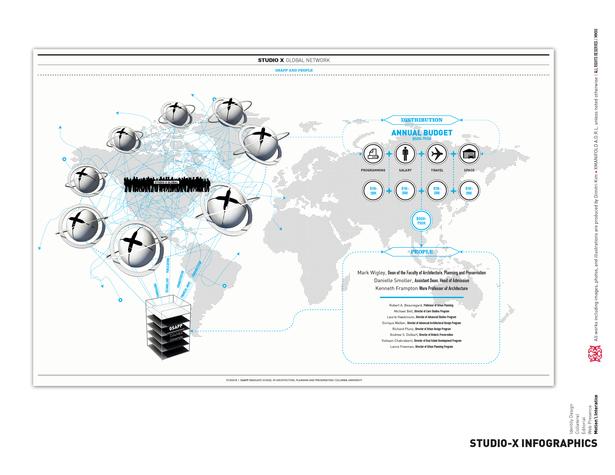 Studio-X Infographics