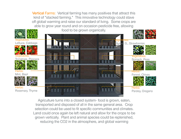 Vertical Farm Diagram