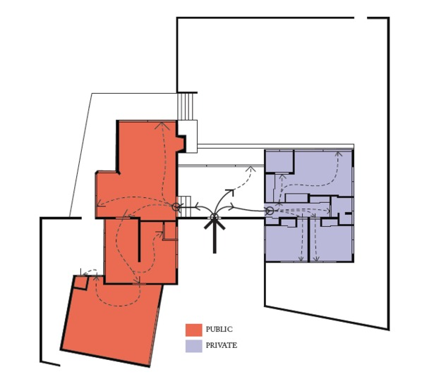 This diagram demonstrated the circulation and different sections of the house. The middle between the public and private was a transition space. This is where the two areas came together to interact. It can be noted that the division of public and private followed the H-shape of the house.