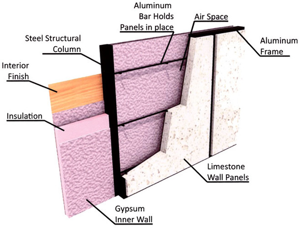 Limestone Exterior Wall Panel Detail - Rendered in Podium