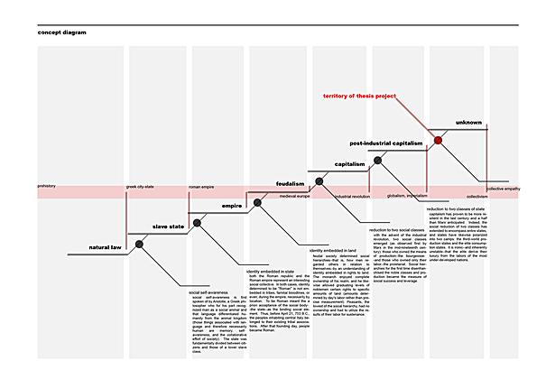 Paradigm Diagram
