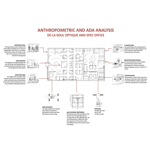 Anthropometric and ADA Analysis