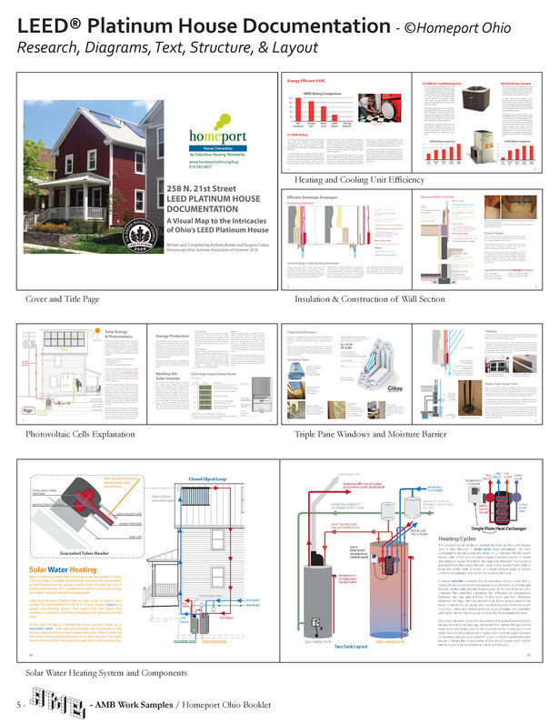 Documentation of Platinum LEED Home Strategies