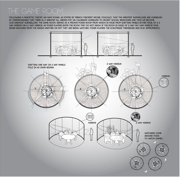 The game room: By implementing the panoptic theory we come to understand that the greatest surveillors are indeed outselves. By implementing the 'all seeing eye' simply by using 2 way and mirrors, the players are not able to know if they are being watched therefore controlling their own behaviors. 