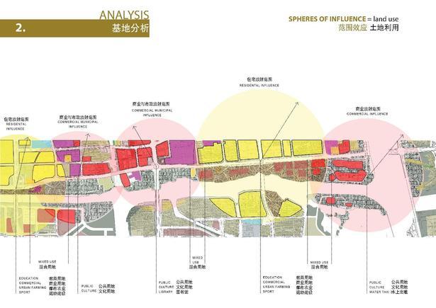 Land Use Diagram