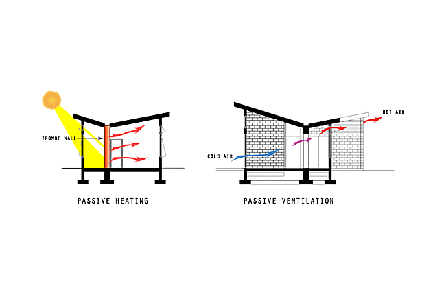 Passive heating and ventilation diagrams