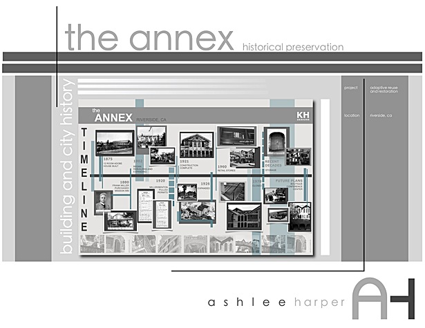 the annex TIMELINE