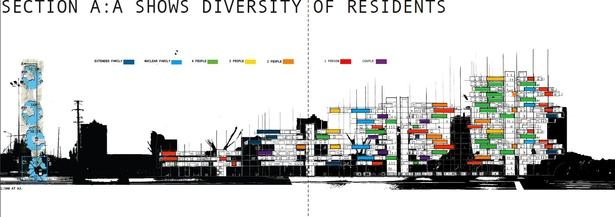 section A:A | diversity of residents