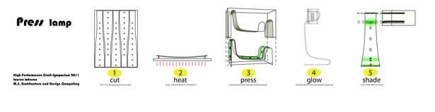 Press Lamp fabrication process