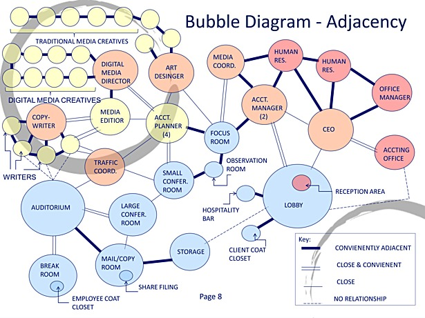 Design Development - Bubble Diagram