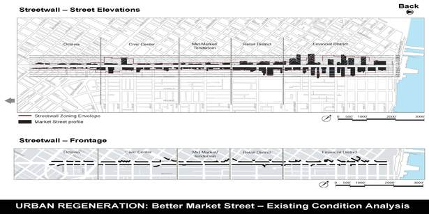 Streetwall – Street Elevations and Frontage