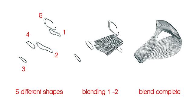 Program blending process
