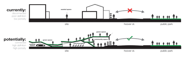 Site Potential Diagram