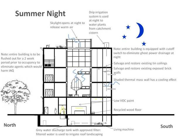 Four Season Green Section Diagram_Summer Night