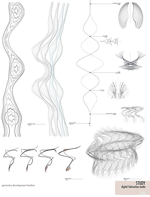symetry timeline