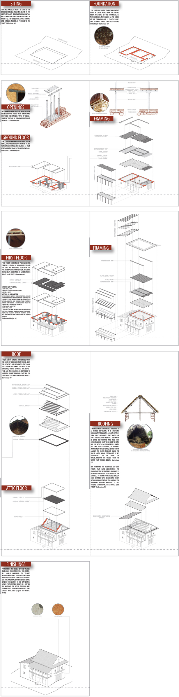 construction sequence of a rural Nepali house (Rhino 3D, Adobe Illustrator)