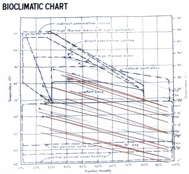 Bioclimactic chart for Austin, TX
