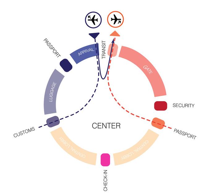 Organization. Image: UNStudio