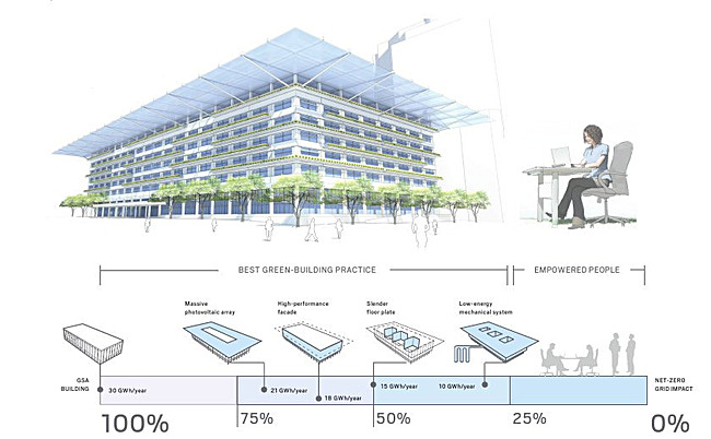 "The competition-winning entry ""Process Zero: Retrofit Resolution"""