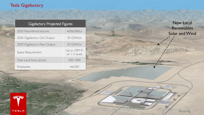 Slide from Tesla's 'Gigafactory' presentation. Image source: Tesla Blog