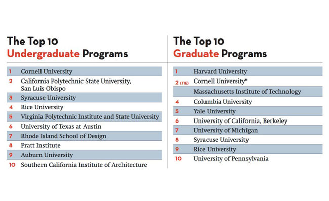 Urban Planning top ten colleges 2017