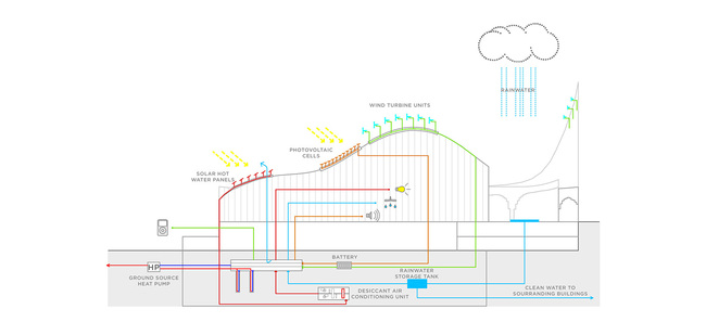 Diagram, sustainability (Image: Taller 301 and L+CC)