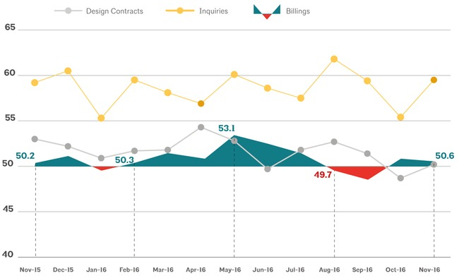 This AIA graph illustrates national architecture firm billings, design contracts, and inquiries between November 2015 - November 2016. Image via aia.org