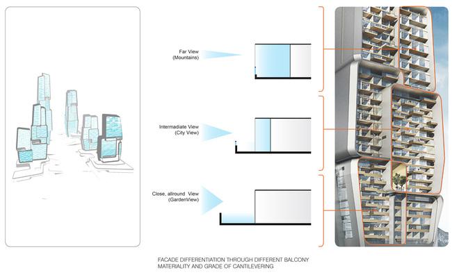 Diagram, facade concept (Image: UNStudio)