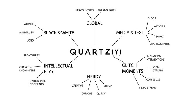 A chart comprising the culture of Quartz. Image: office.qz.com.