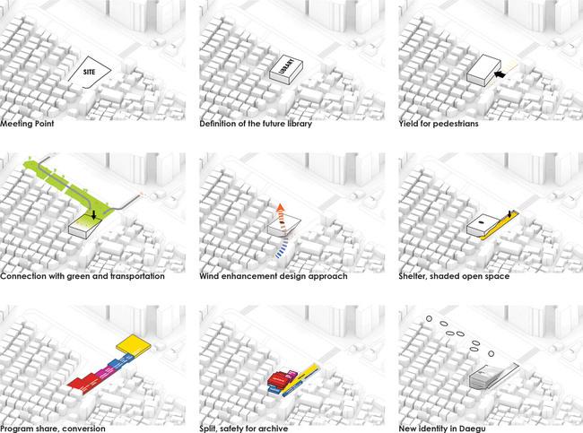Process (Image: Sunggi Park)