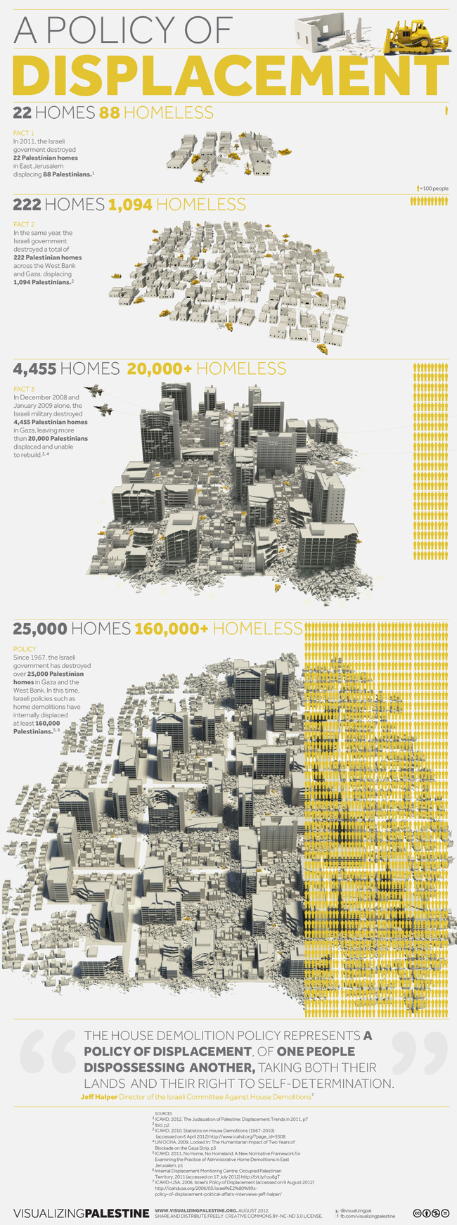 Infographic- Palestinian homes demolished via Al Jazeera and VisualizingPalestine.org