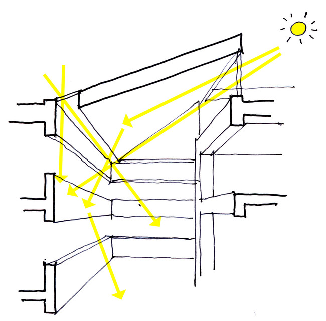 Sketch, daylight strategy (Illustration: Henning Larsen Architects)