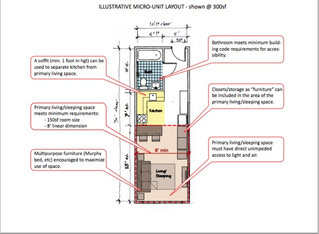 Illustrative Micro-Unit Layout @300 sf via adAPT NYC