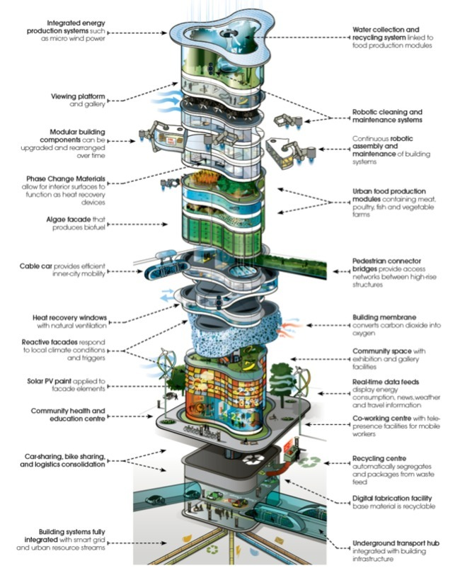 Arup's proposed